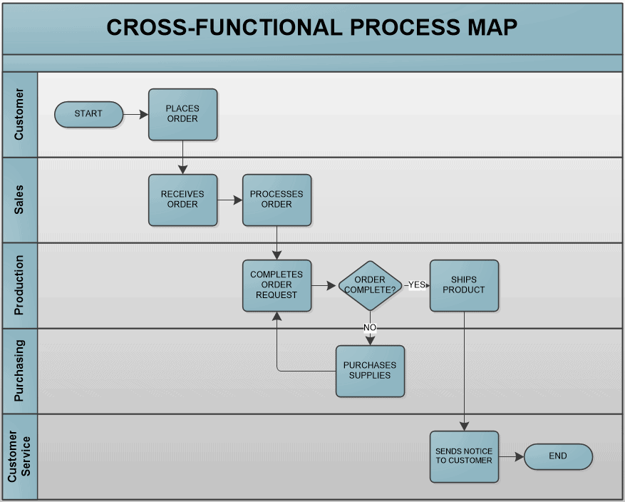 Cross-functional process map