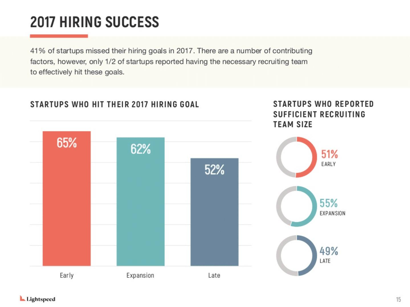 Startup Hiring Trends