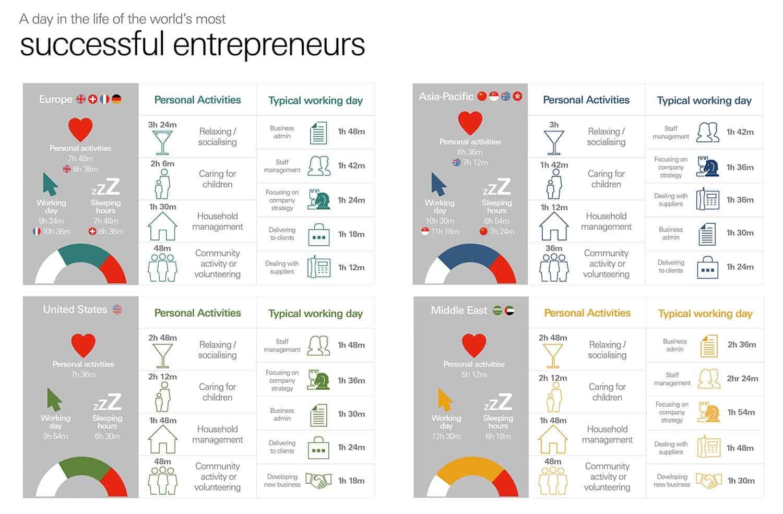 Successful entrepreneurs infographic