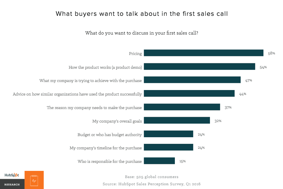 What buyers want to talk about in first sales call