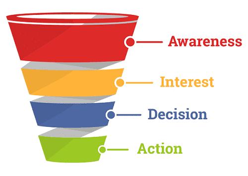 sales funnel image